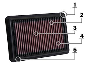 Složení panelového sportovního filtru K&N